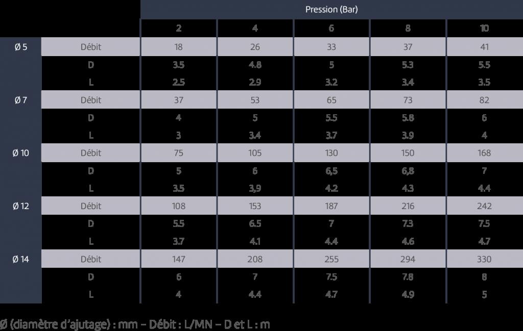 Tableau de présentation du produit